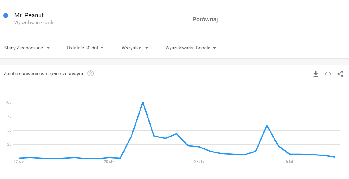 google trends mr. peanut